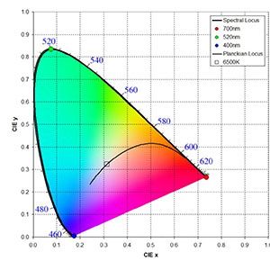 Chromaticity chart