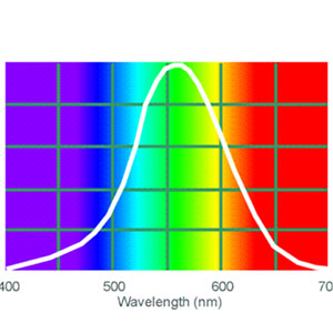 Photopic wavelength chart